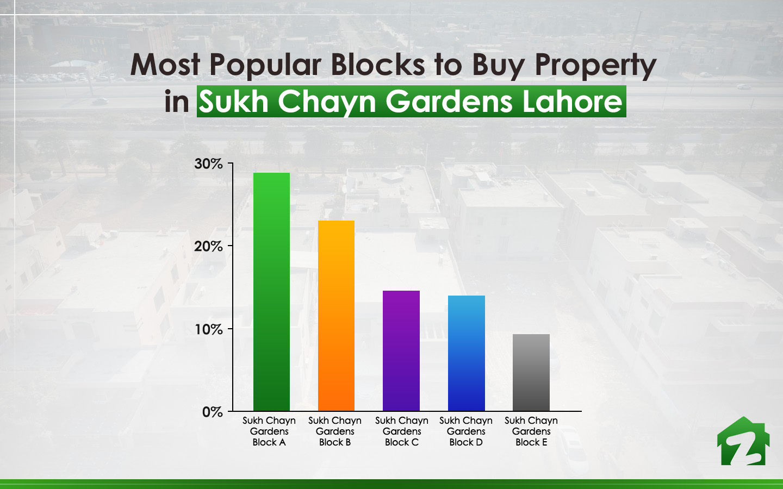 Popular Blocks to Buy Property in Sukh Chayn Gardens Lahore