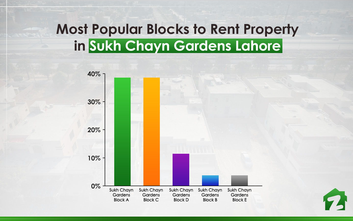 Popular Blocks to Rent Property in Sukh Chayn Gardens Lahore