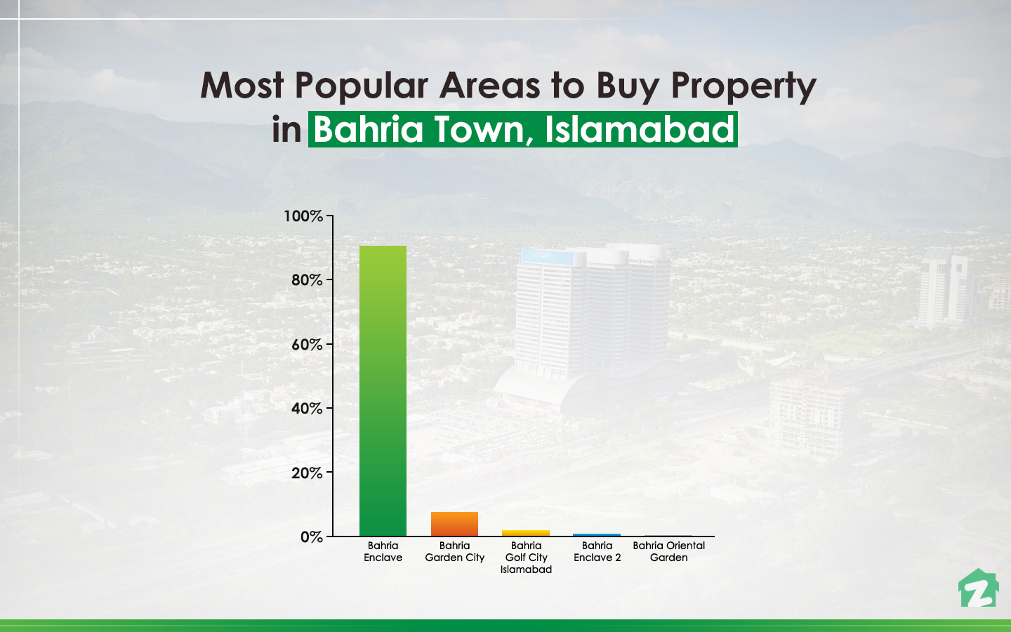 Popular areas for Buying Property in Bahria Town, Islamabad