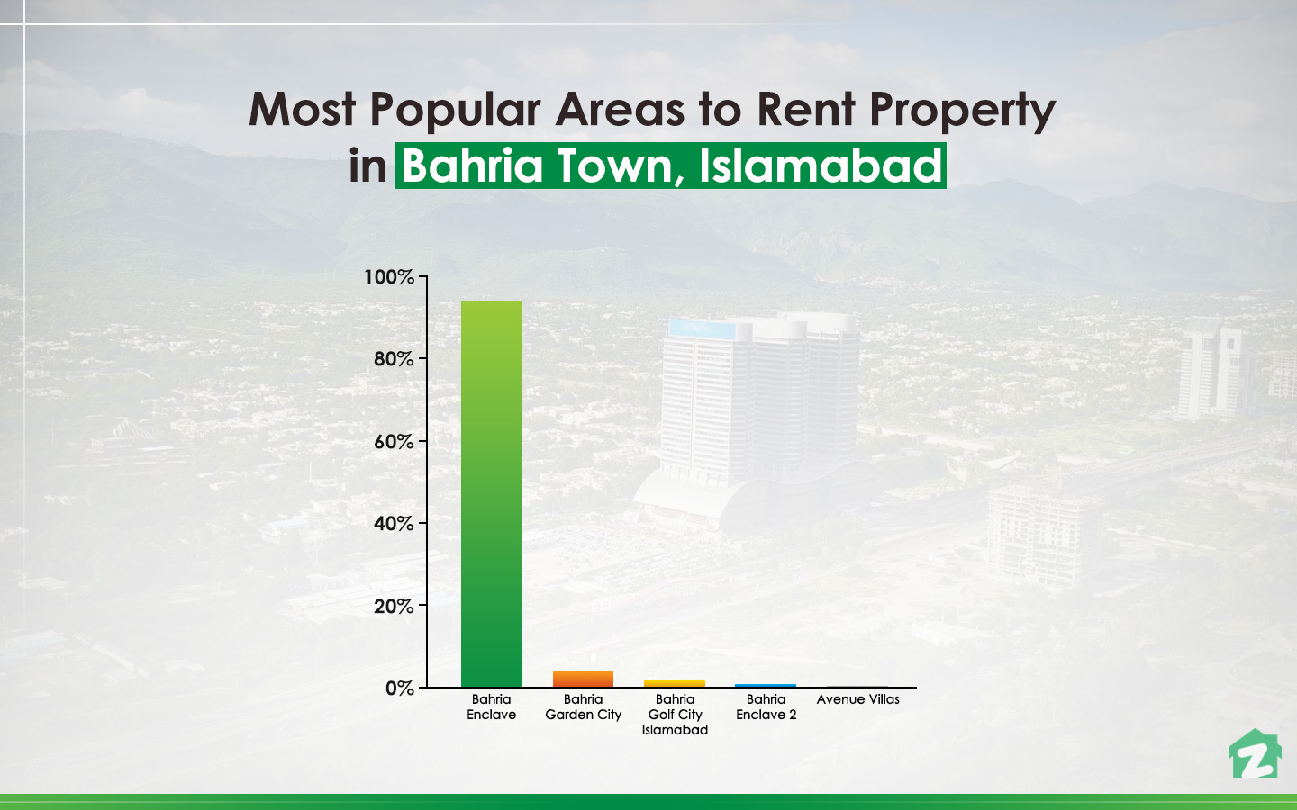 Popular areas for Renting Property in Bahria Town, Islamabad