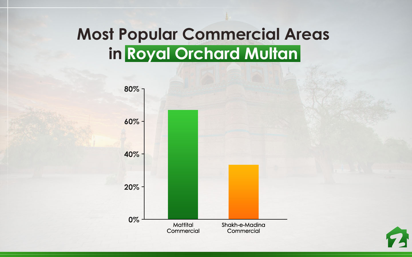 Mattital commercial area is the most preferred choice in Royal Orchard Multan