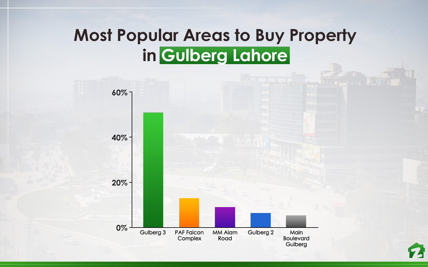 Gulberg 3 is the preferred choice when it comes to buying properties