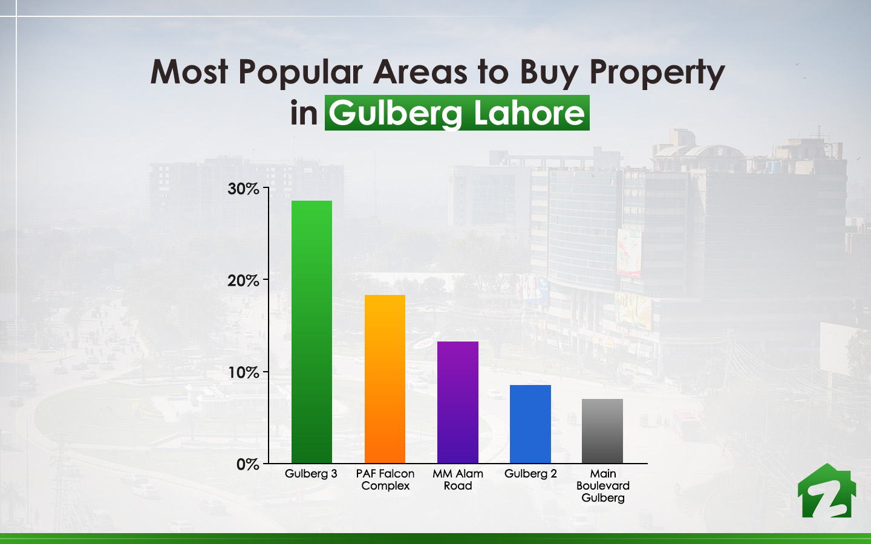 Gulberg Lahore Area Guide   Zameen com