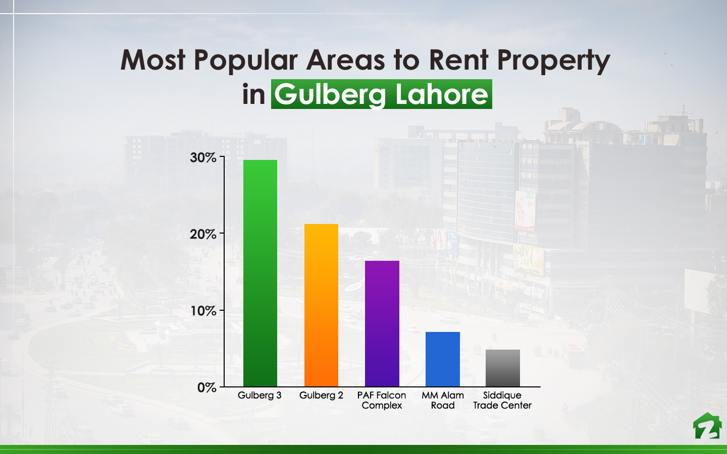 Gulberg 3 is most popular when it comes to living on rent