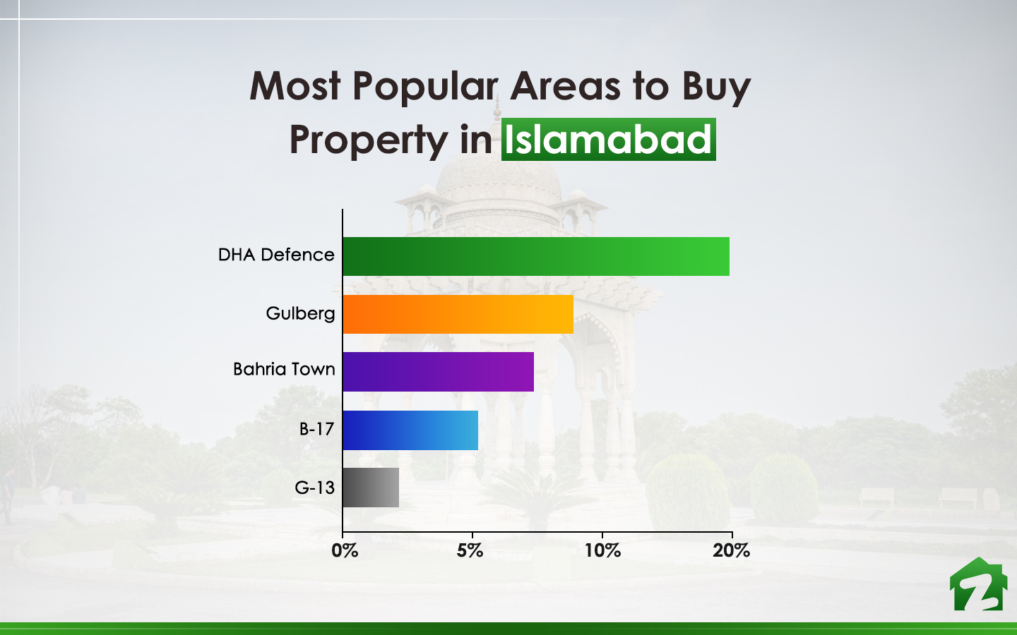 Popular areas of Islamabad to buy property