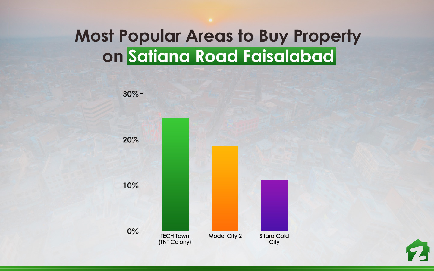 Satiana Road Faisalabad areas to buy property