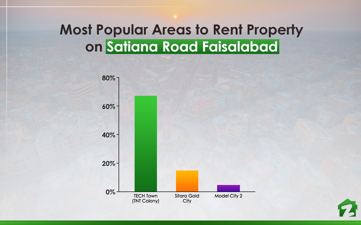 Satiana Road Faisalabad areas to rent property