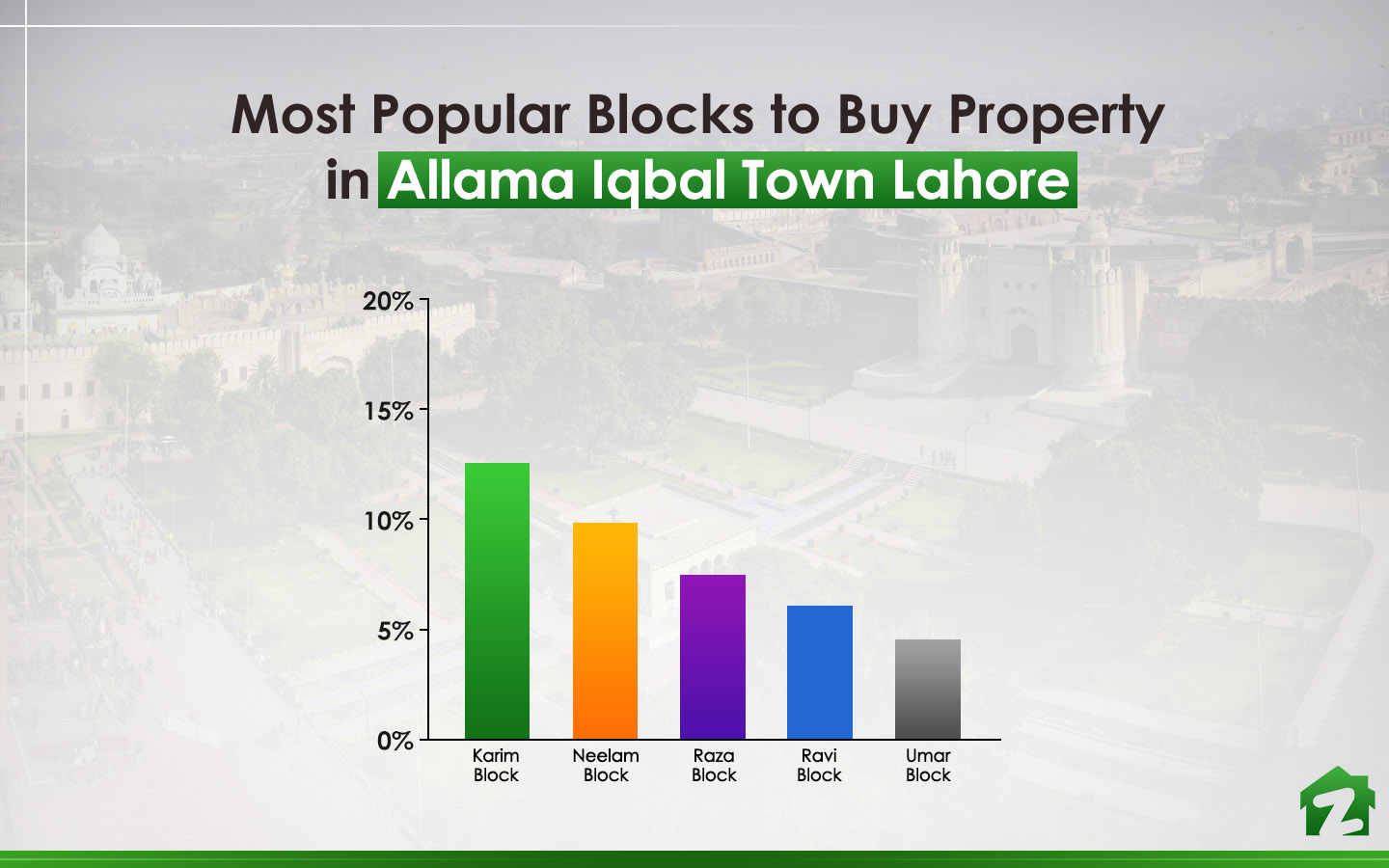 People searched for Karim Block the most when looking for buying properties in the town