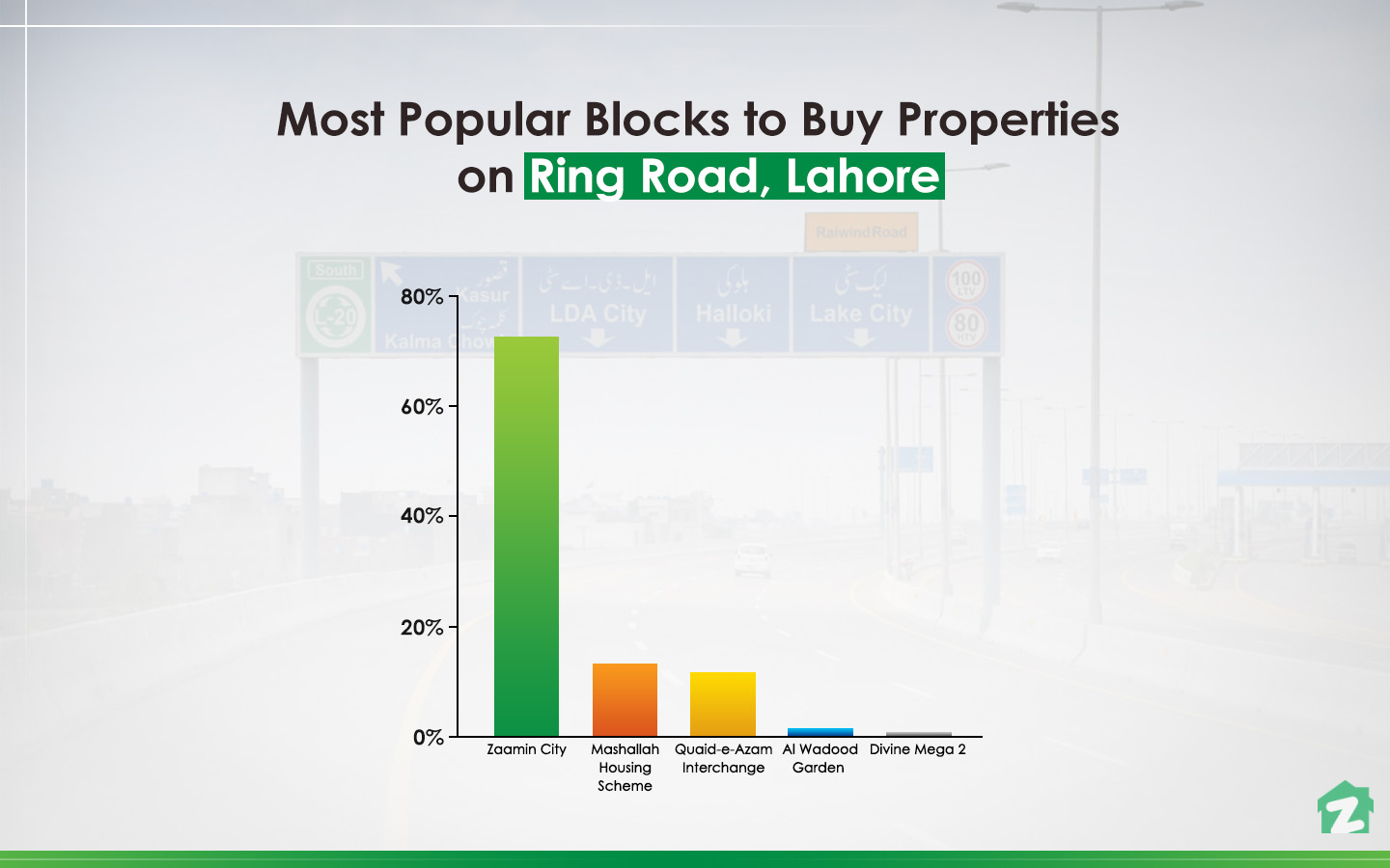 Popular Blocks to Buy a Property on Ring Road, Lahore