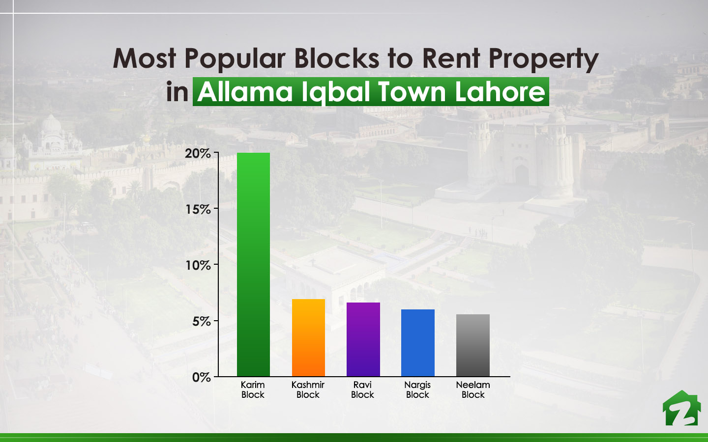 Karim Block was the most searched area when it comes to renting properties