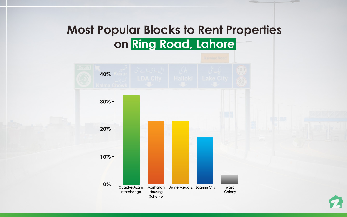 Popular Blocks to Rent a Property on Ring Road, Lahore