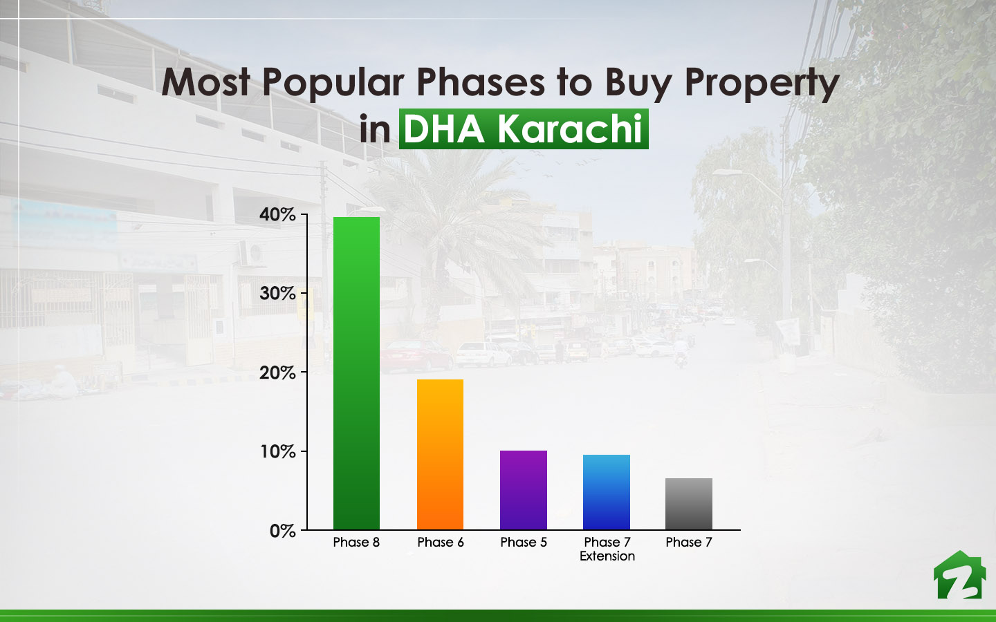 Phase 8, tops the chart, when it comes to most popular phases to Buy a property in DHA Karachi