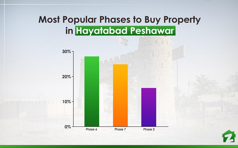 Hayatabad Phase for Buying Properties