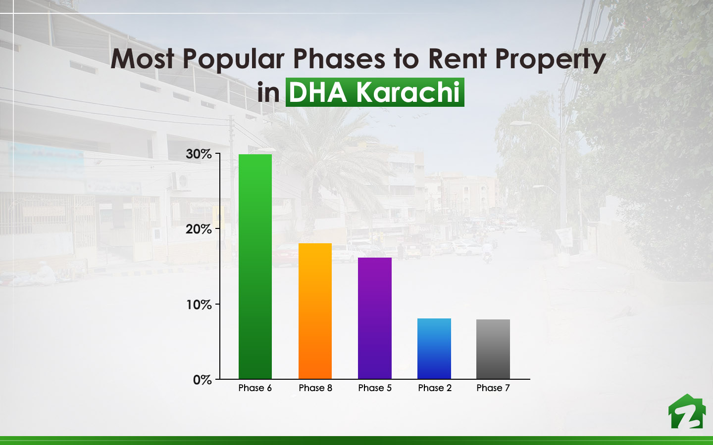 Phase 8 is the second most popular phase to rent a property in DHA, Karachi