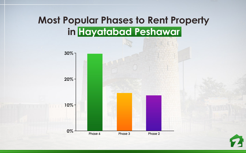 Trends for Rental Properties in Hayatabad