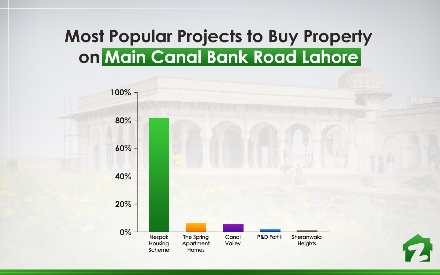 popular projects on Main Canal Bank Road