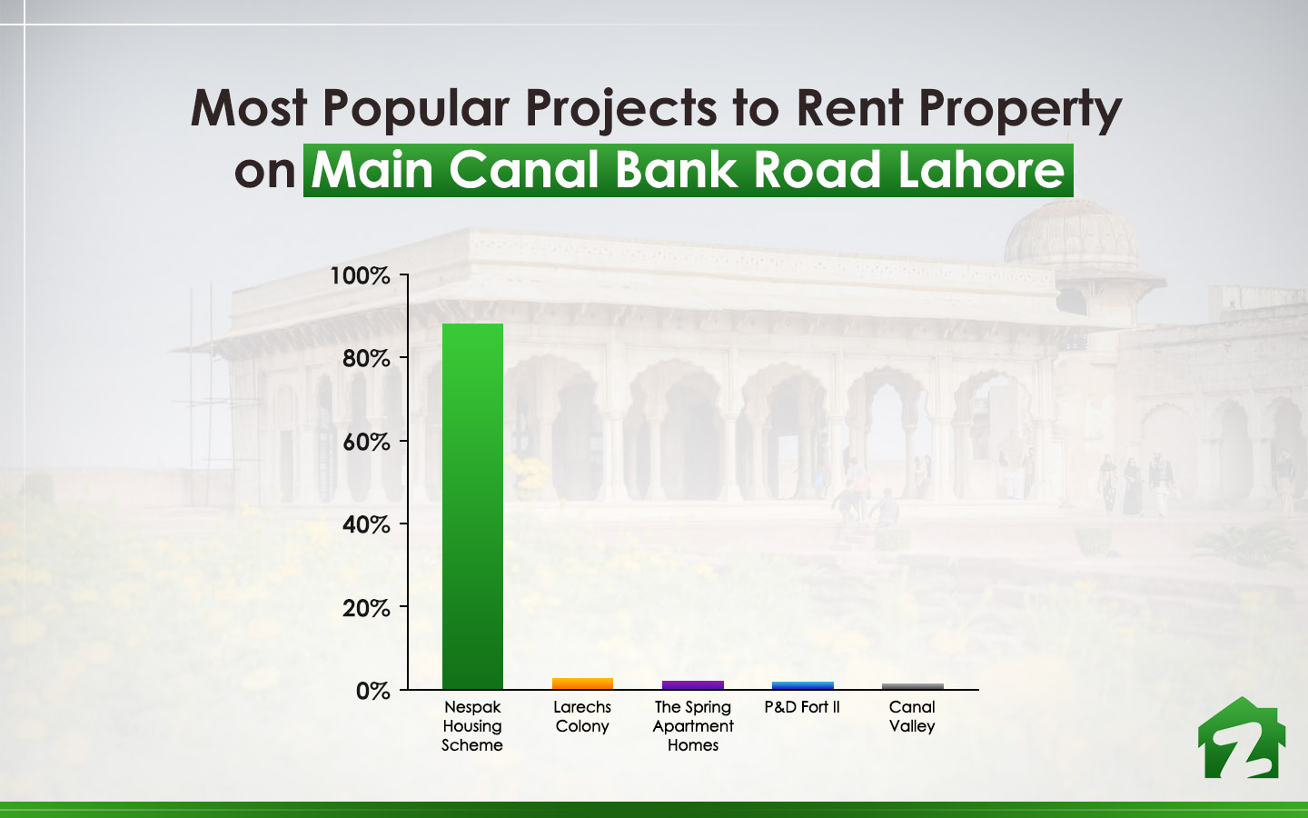 popular projects on Main Canal Bank Road Lahore
