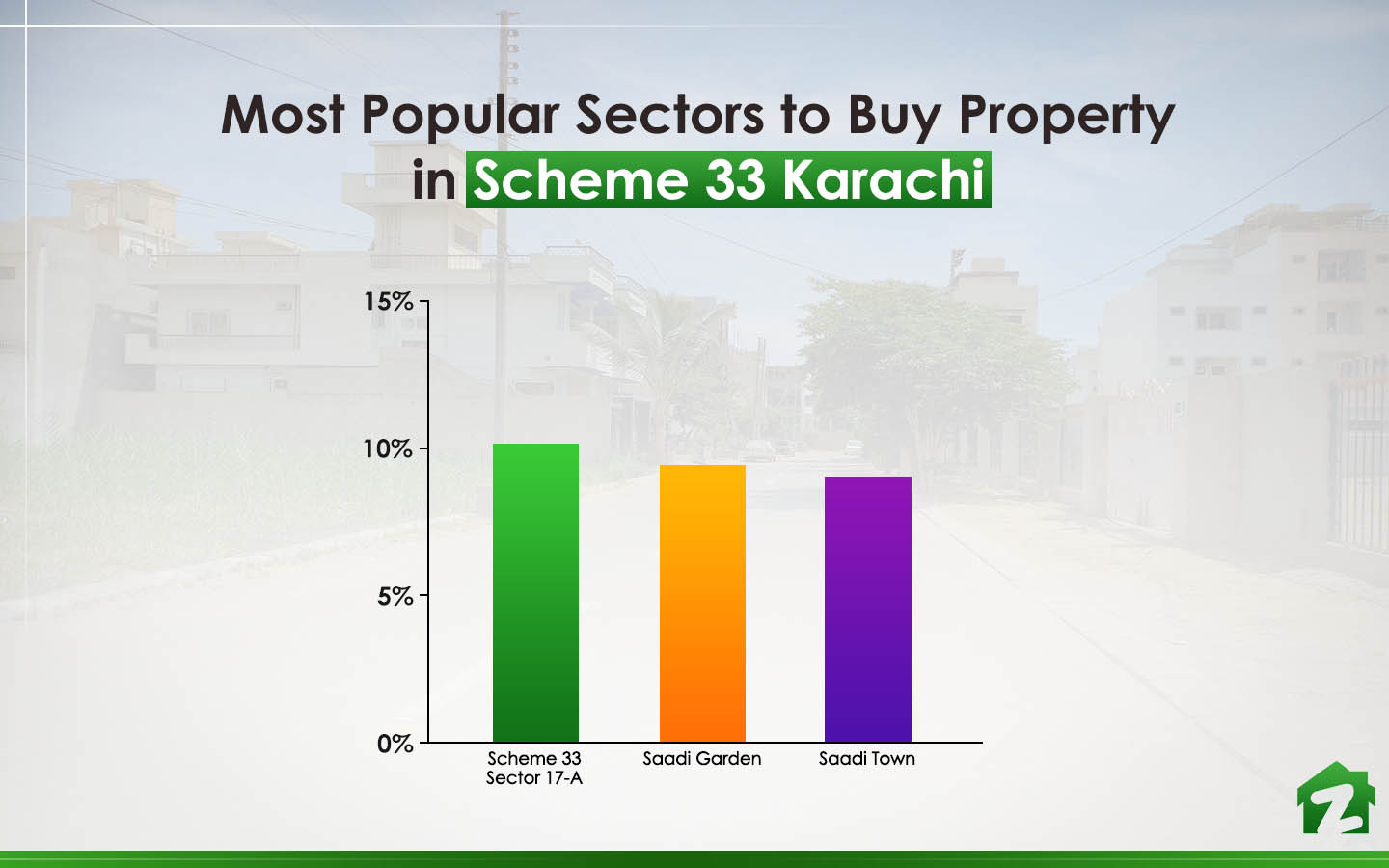 Zameen Statistics for Most Popular Sector to Buy Property in Scheme 33