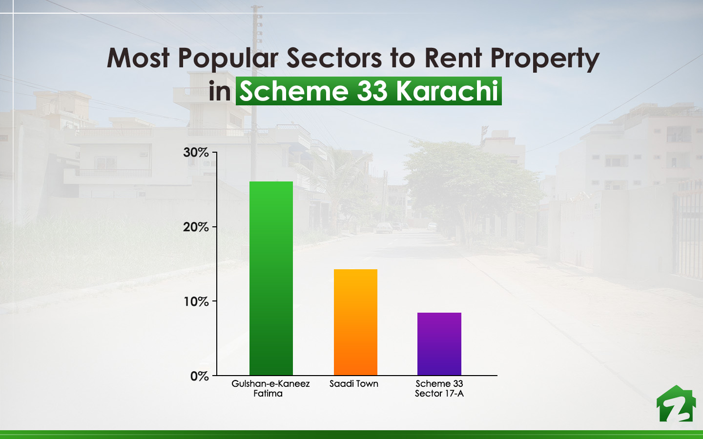 Zameen Statistics for Most Popular Sectors to rent property in Scheme 33 is Sector 17-A