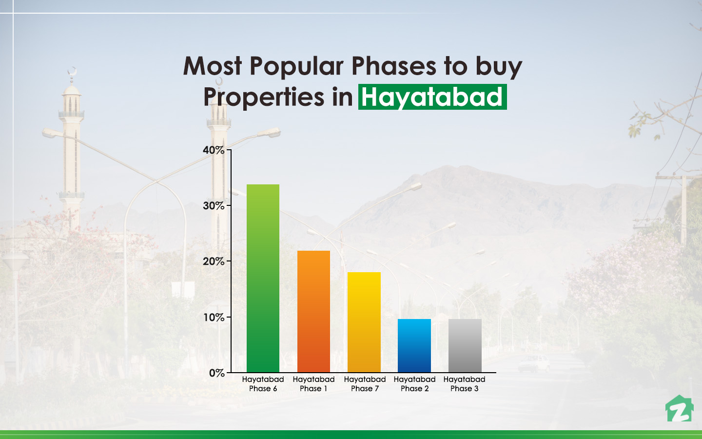 Popular phases for buying properties in Hayatabad