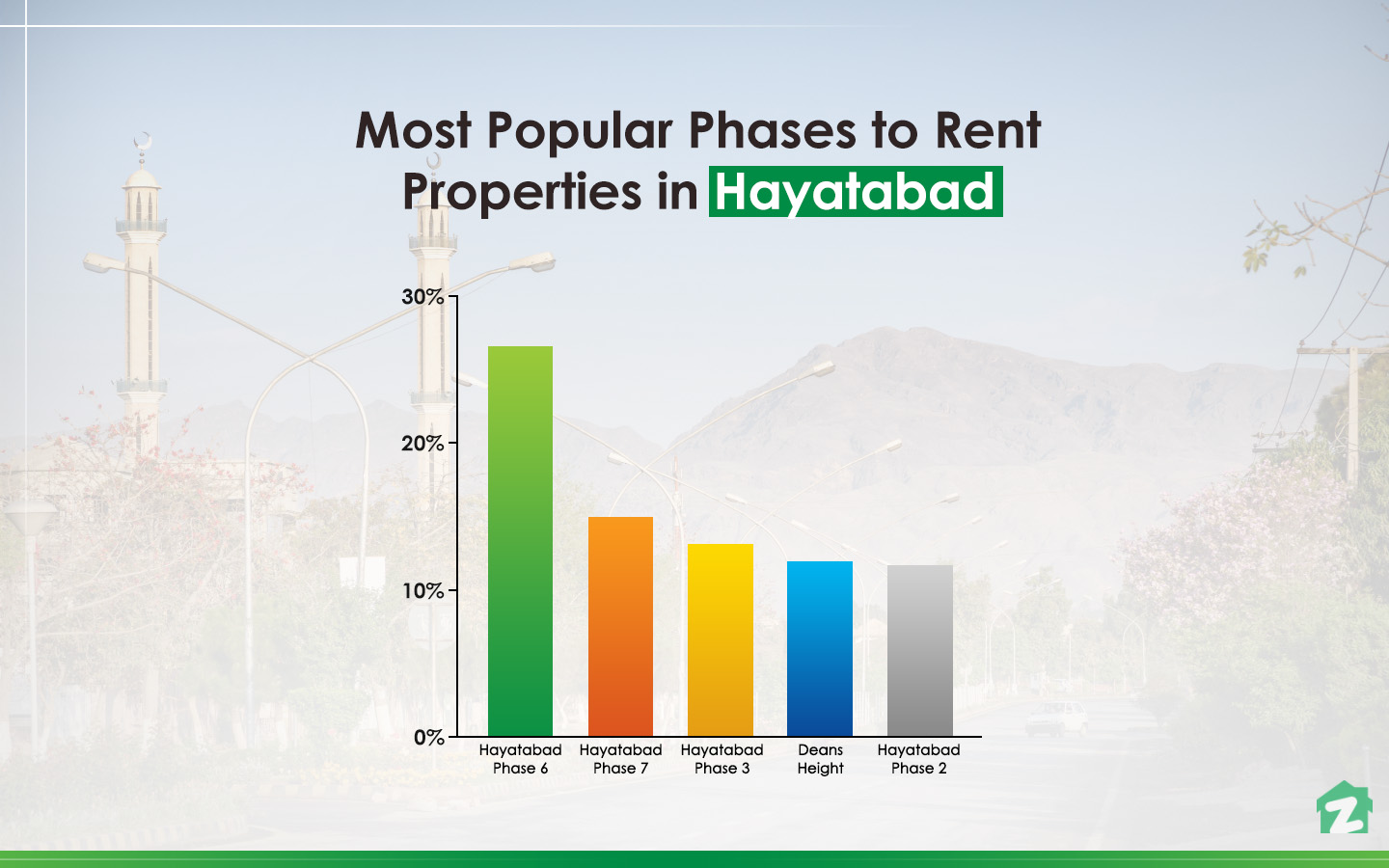 Popular phases for renting properties in Hayatabad