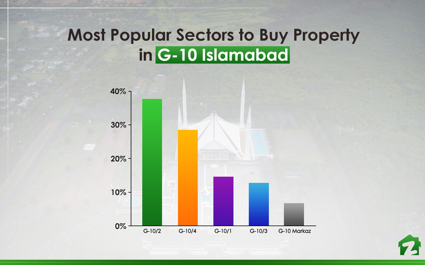 Popular Sectors to Buy Property in G-10 Islamabad