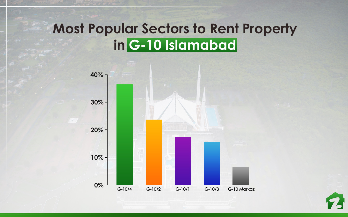 Most Popular Sectors to rent Property in G-10 Islamabad