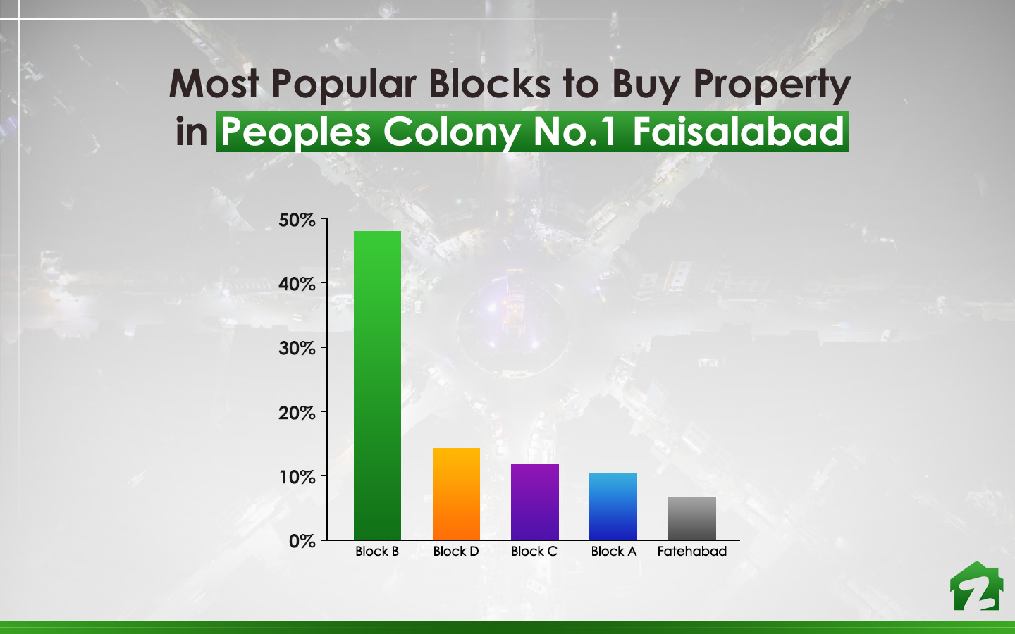 Buying trends for properties in Peoples Colony No 1