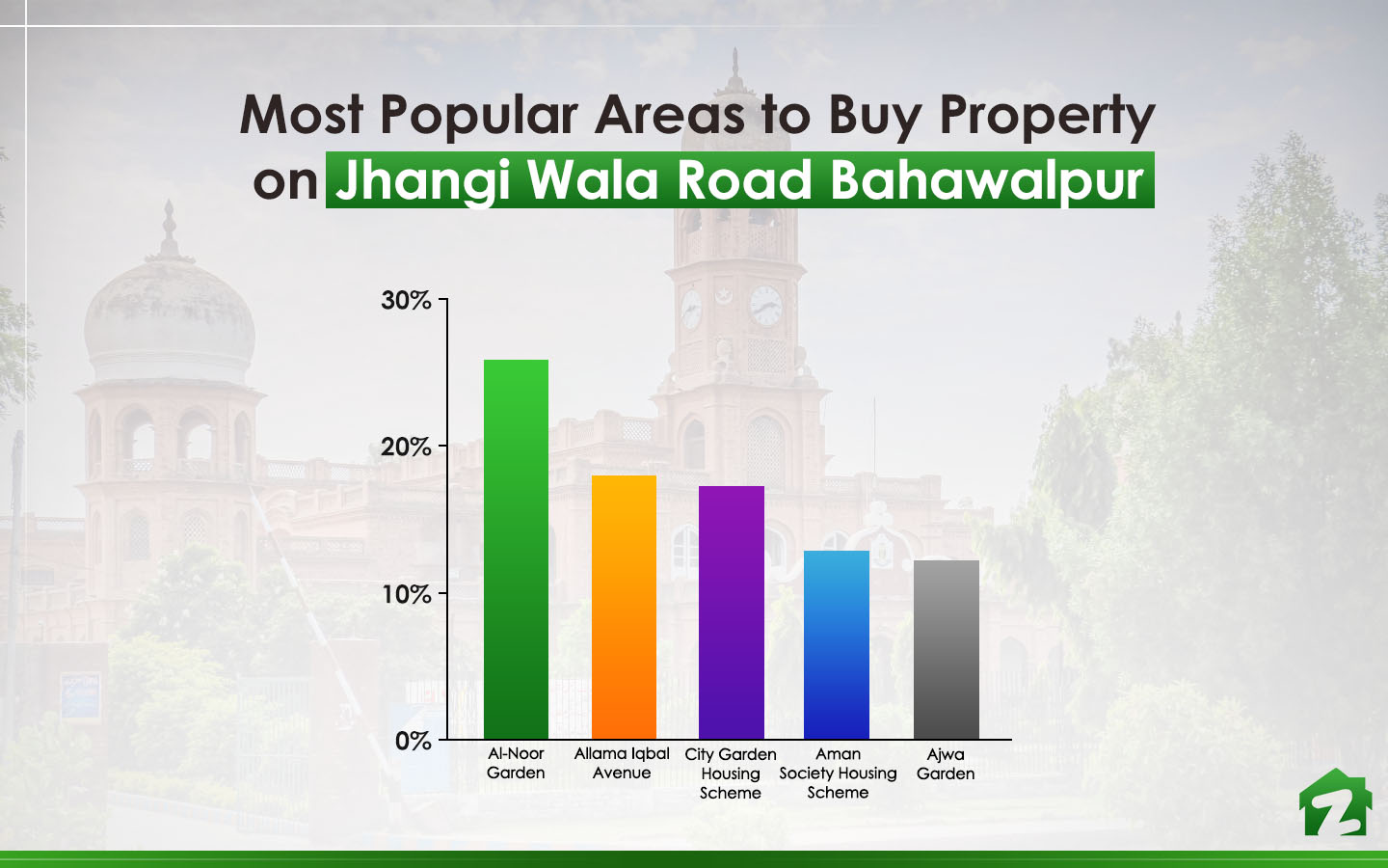 People searched for Al-Noor Garden the most when looking for properties to buy