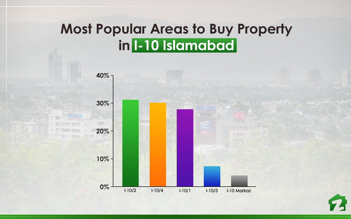popular areas in Sector I-10 Islamabad