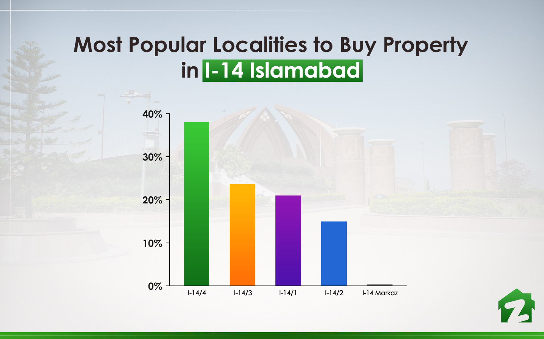 popular localities in Sector I-14 Islamabad