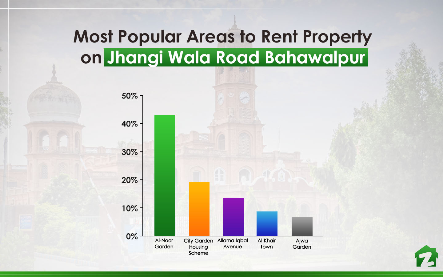 Al-Noor Garden is the most searched area when it comes to rental trends on Jhangi Wala Road
