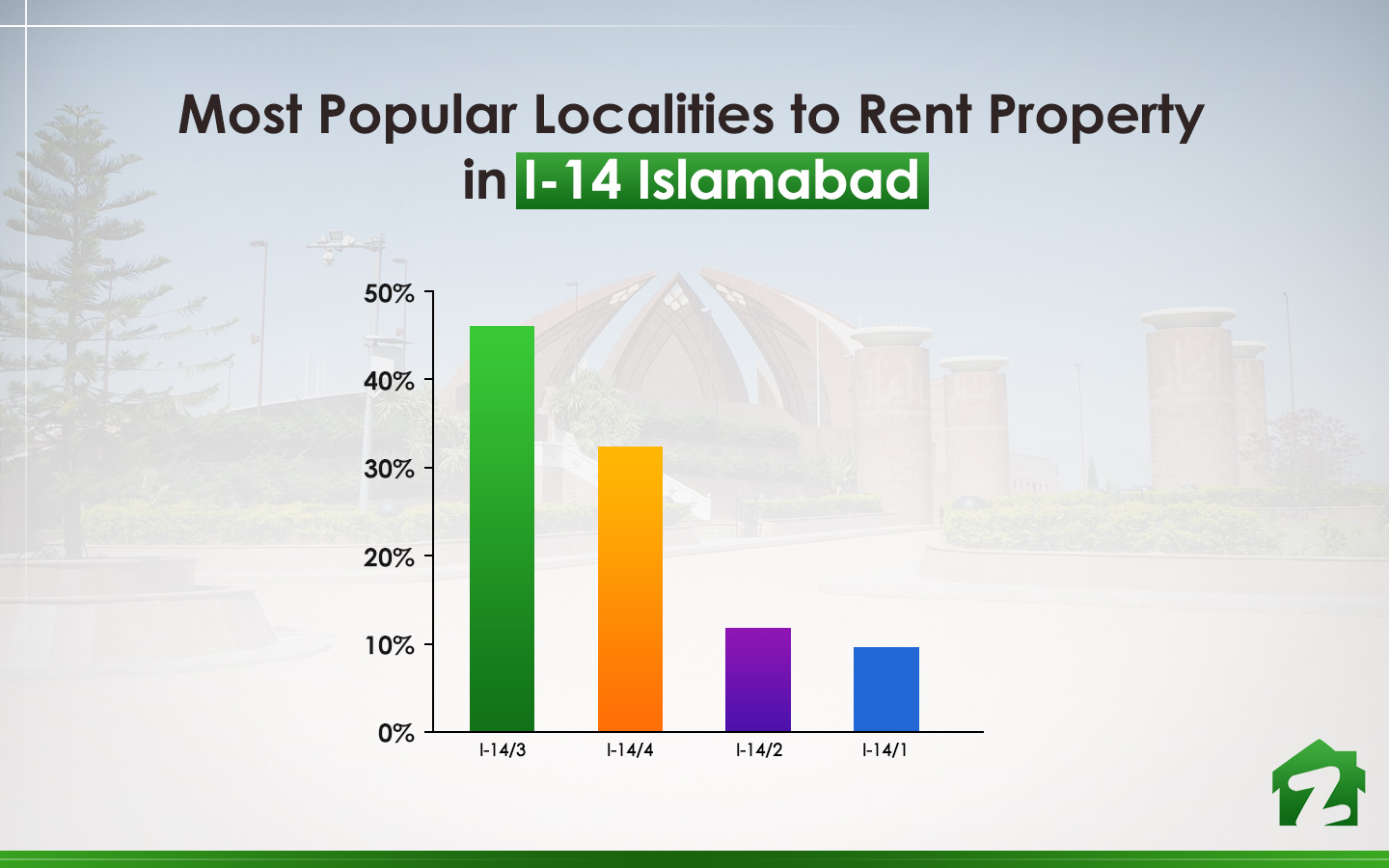 popular areas in Sector I-14 Islamabad
