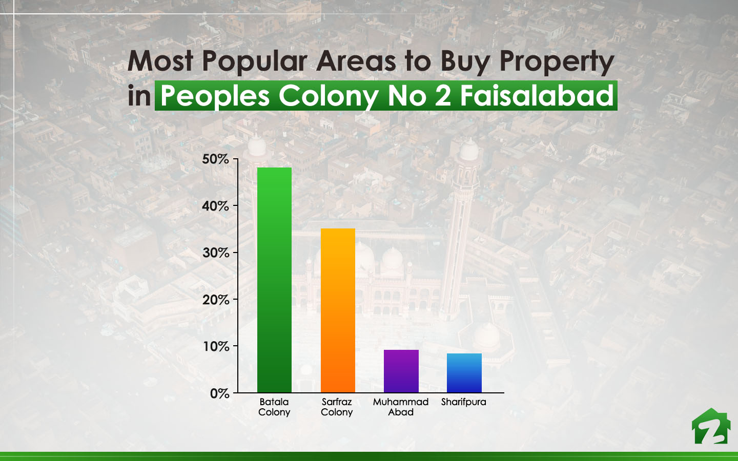 when it comes to buying properties in Peoples Colony No 2, Batala Colony is really famous