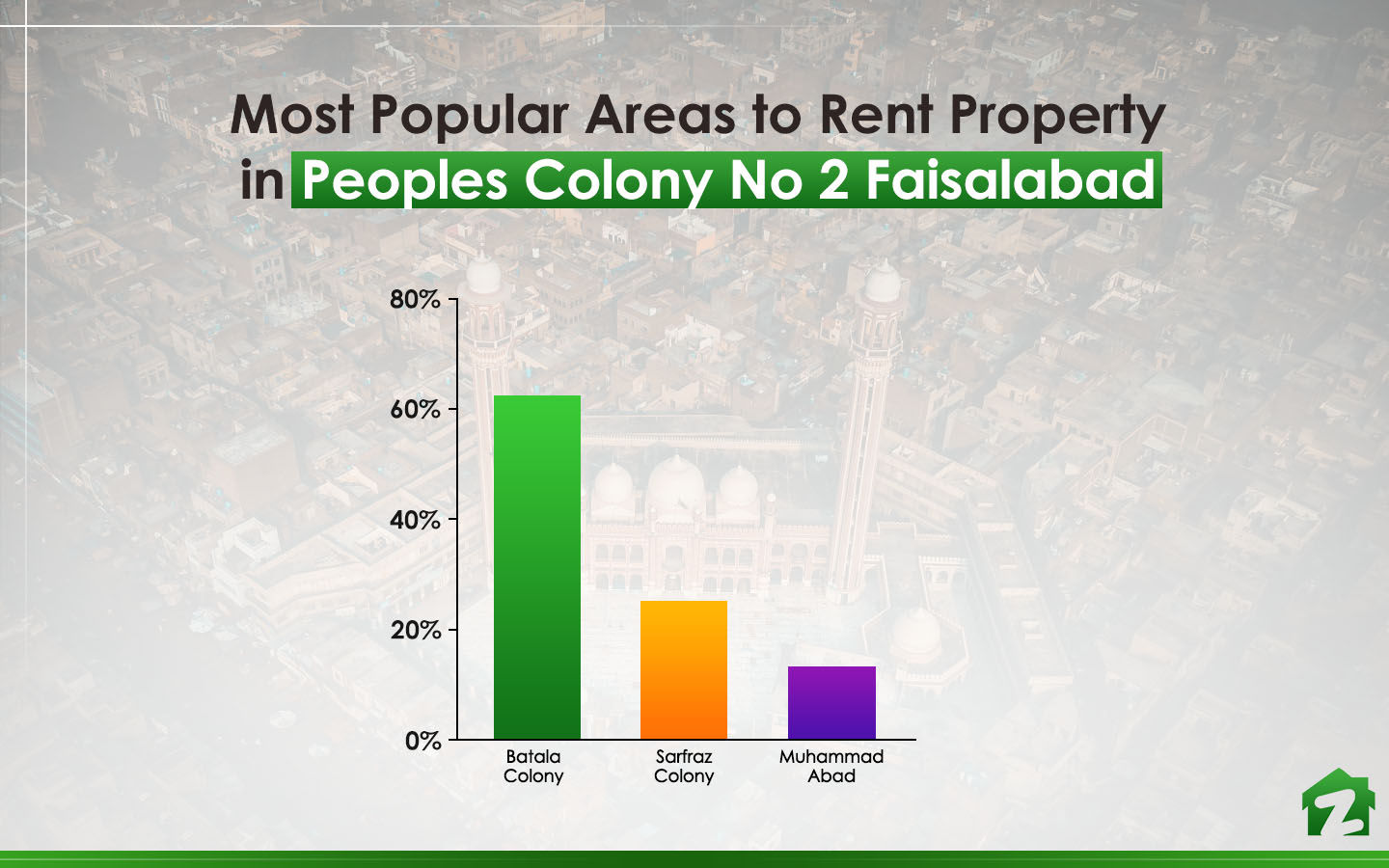 People searched for Batala Colony the most when looking for rent options in Peoples Colony No 2