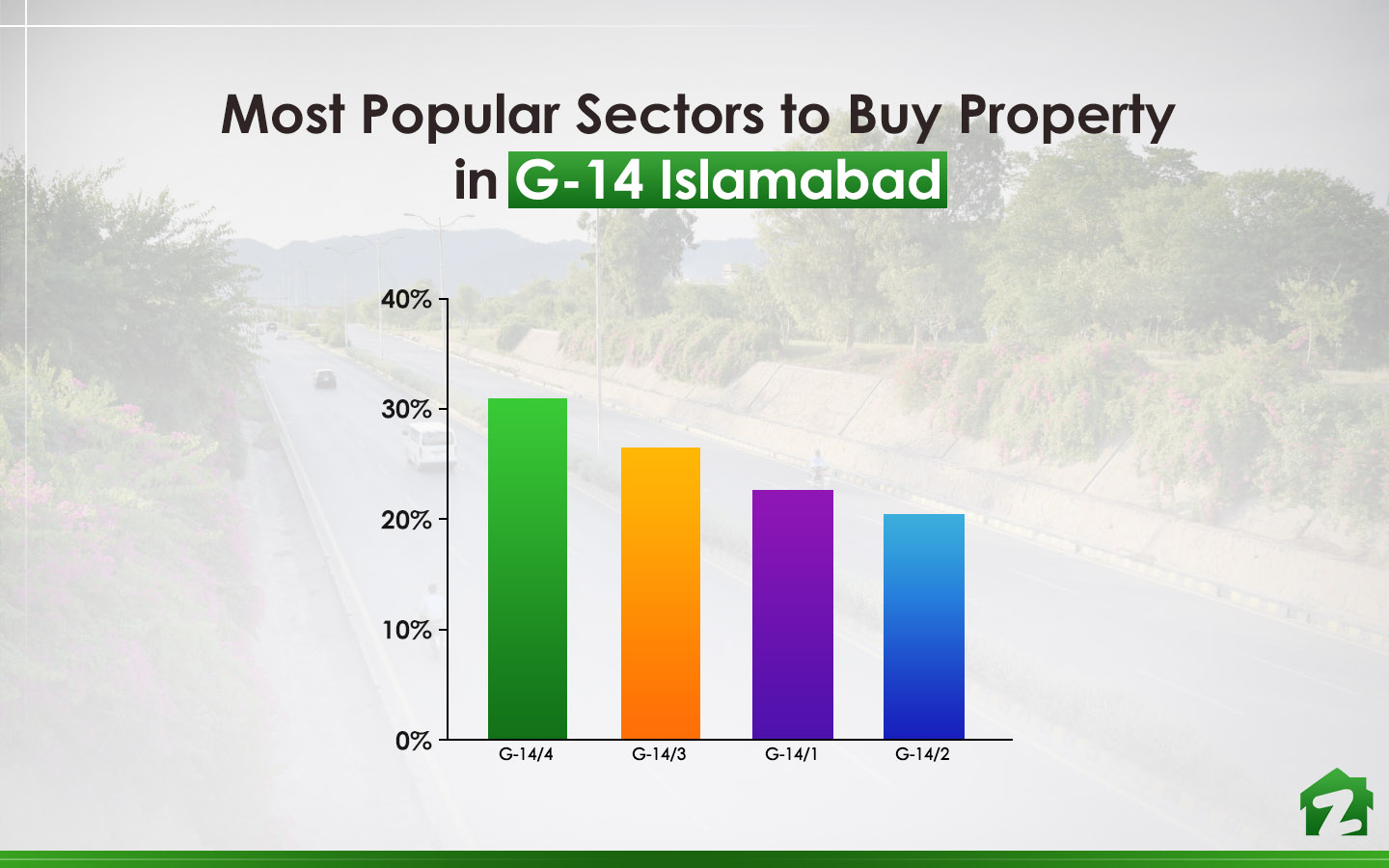 The Popular Sectors to Buy Property in G-14 Islamabad