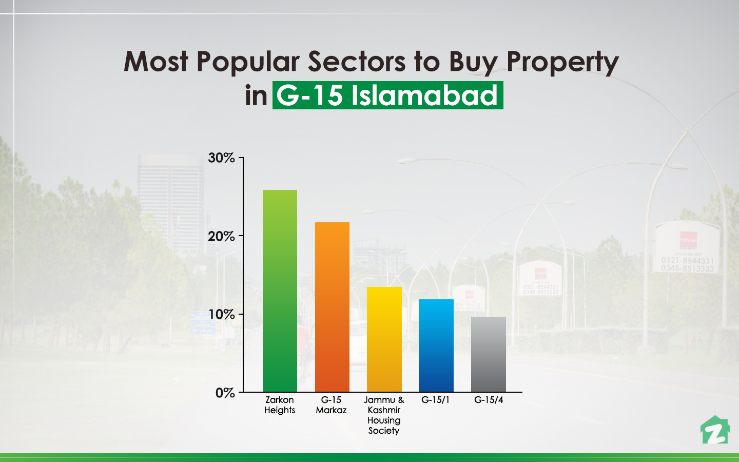 Most popular area to buy property in G-15 Islamabad is Zarkon Heights