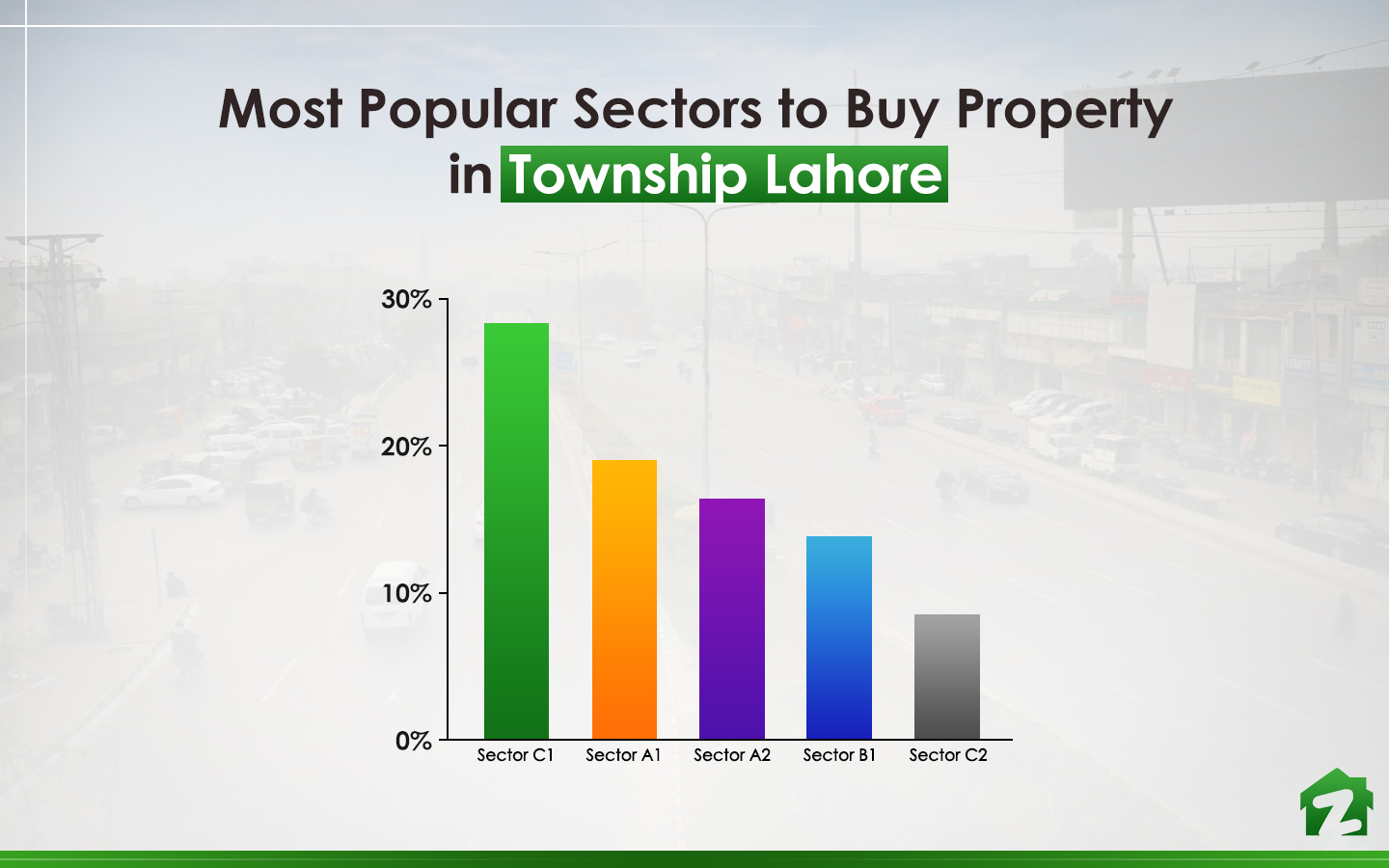 Sector C1 is the most searched sector online for buying properties in Township Lahore