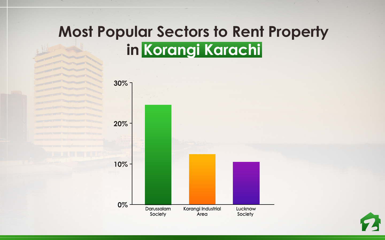 Korangi Industrial area us among the Most Popular Sectors to Rent property in Korangi Karachi is Korangi Industrial Area