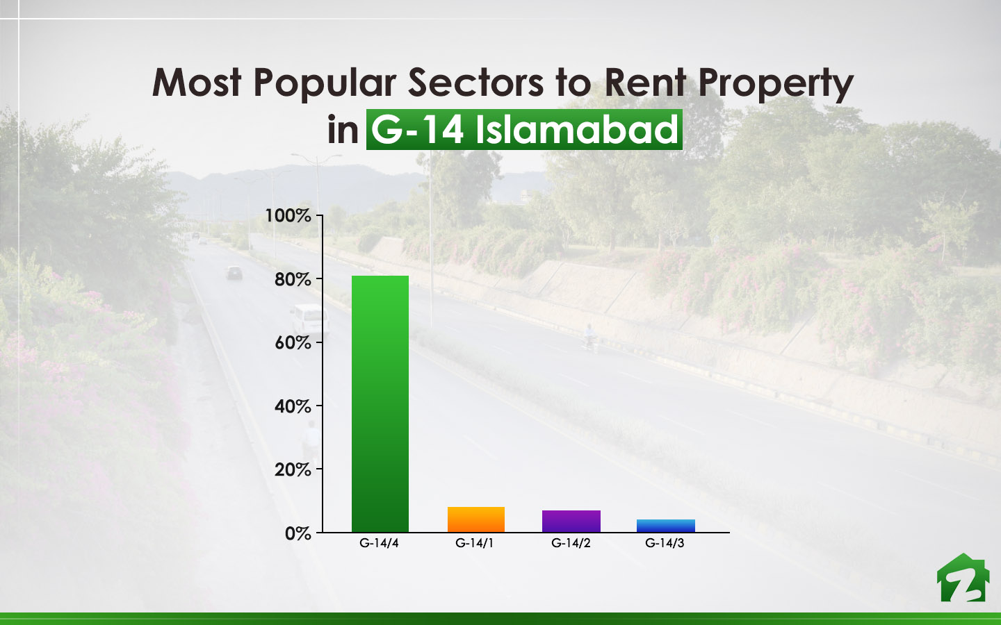 The Popular Sectors to rent Property in G-14 Islamabad