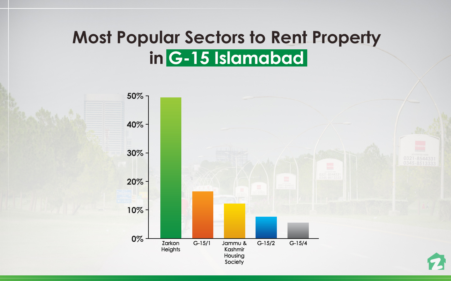 When it comes to rental trends, people have shown interest in Zarkon Heights, G-15, Islamabad