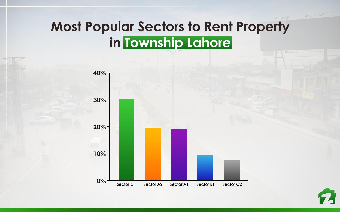 Sector C1 is the most searched area when it comes to living on rent in the area.
