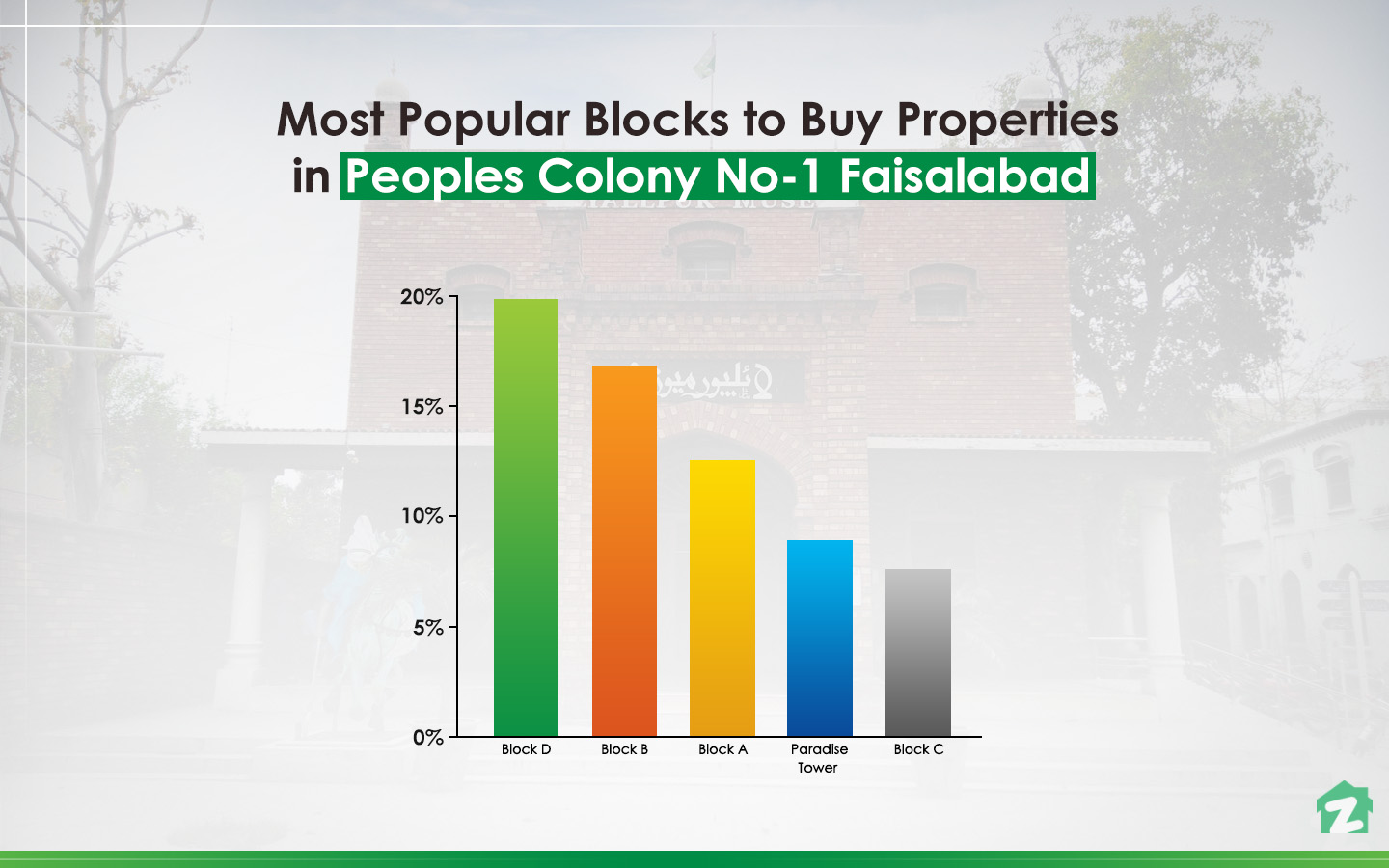 Buying Trends in Peoples Colony No. 1, Faisalabad