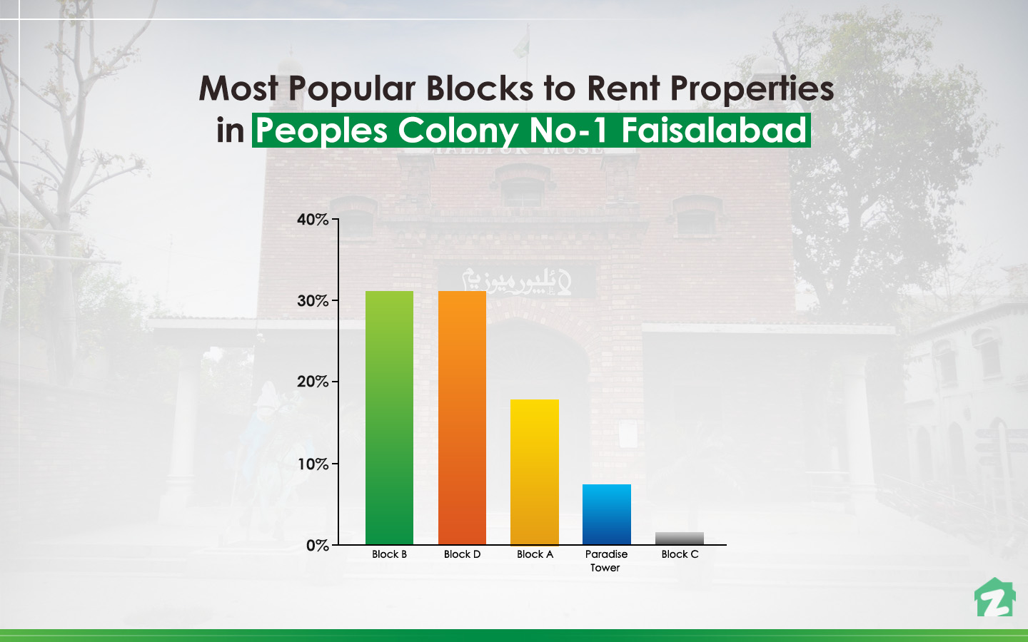 Rental Trends in Peoples Colony No. 1, Faisalabad