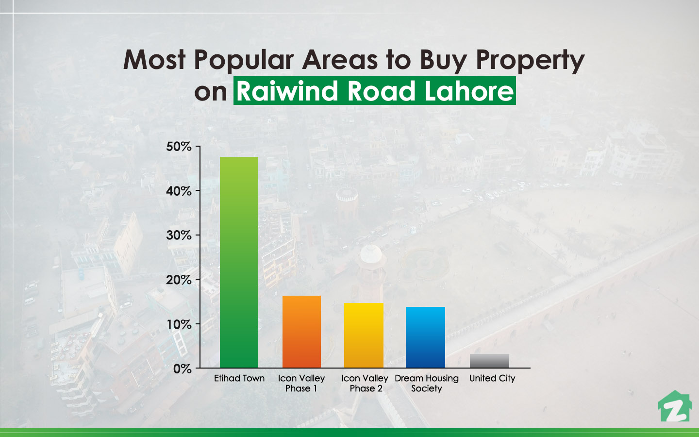 Popular areas on Raiwind Road Lahore for buying properties