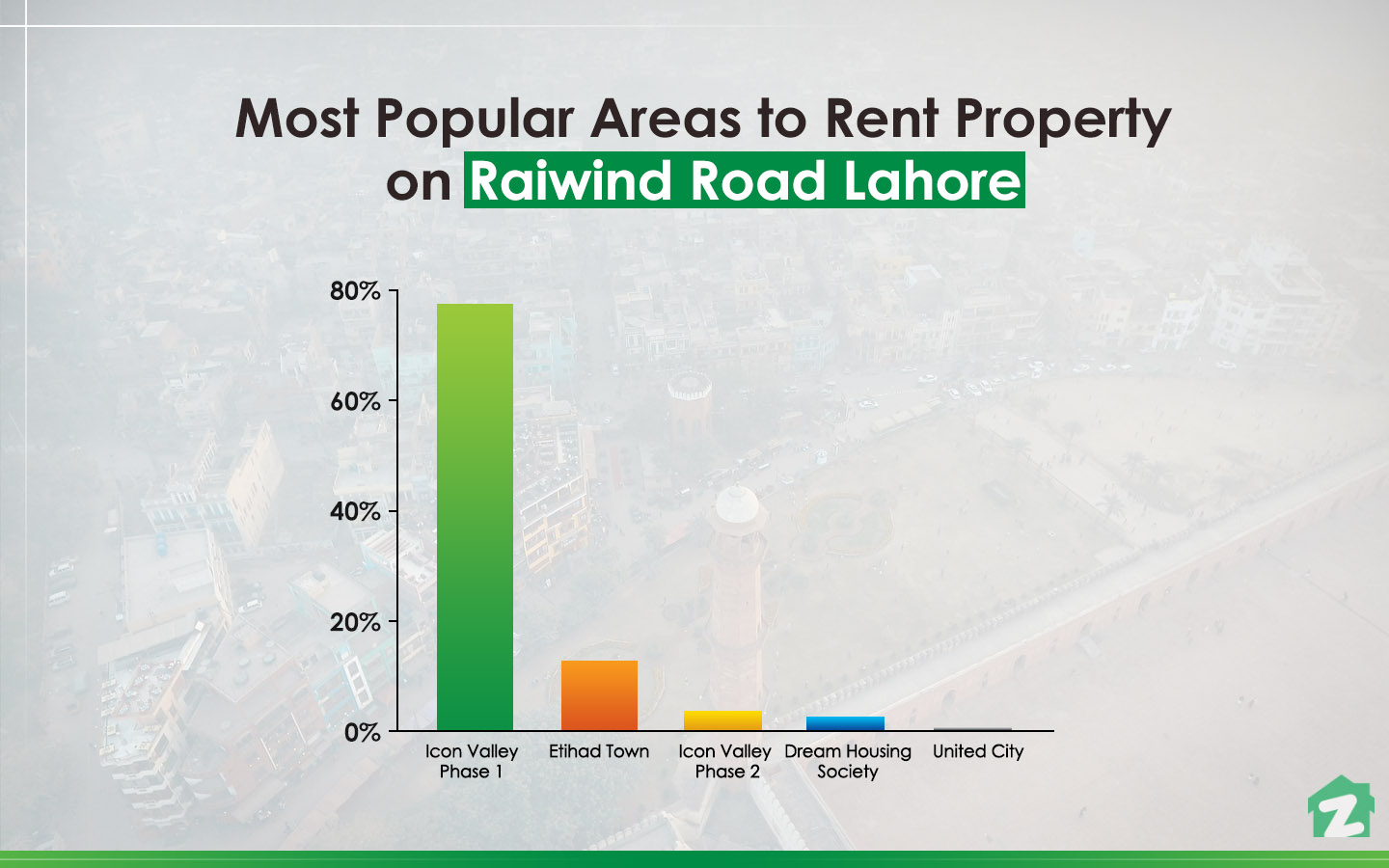 Popular Areas on Raiwind Road Lahore for renting properties