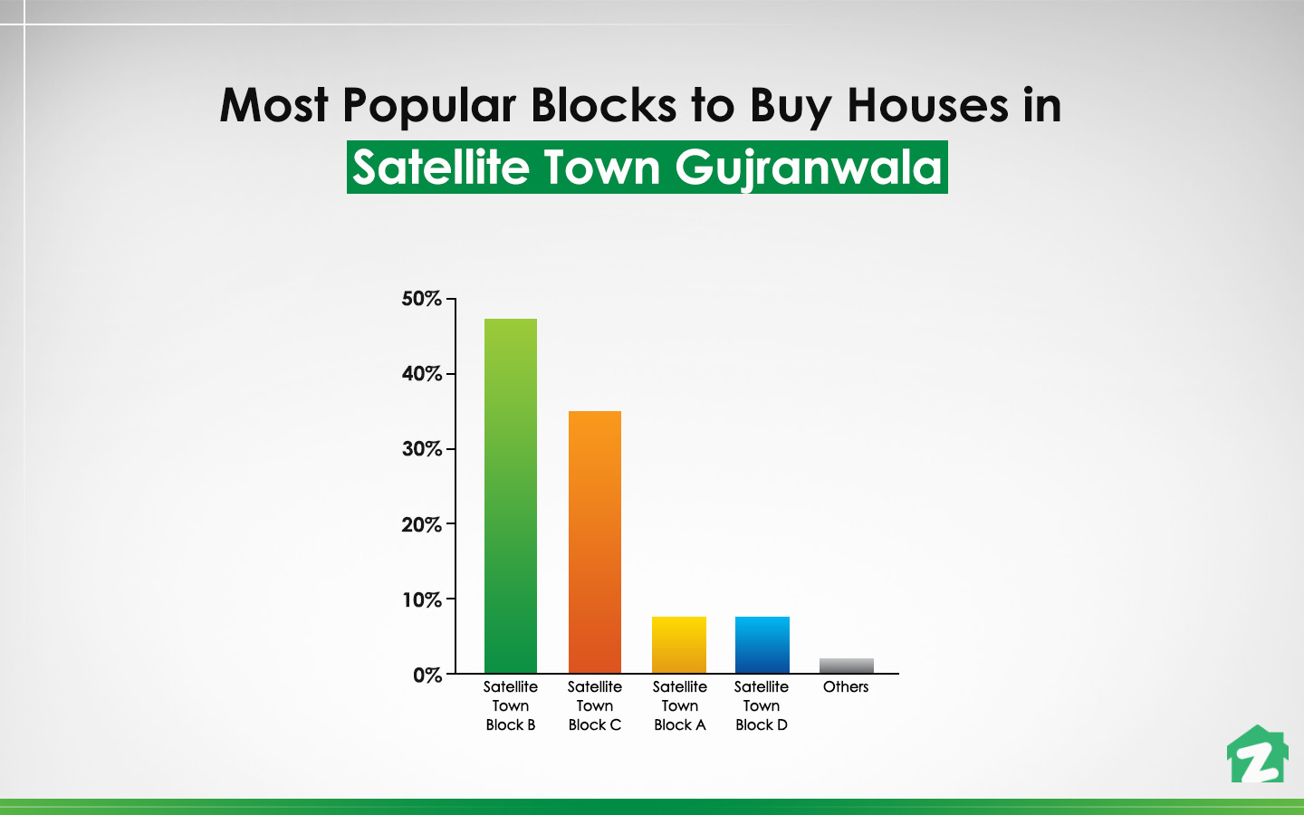 Satellite Town-Block B is a top choice for buying houses