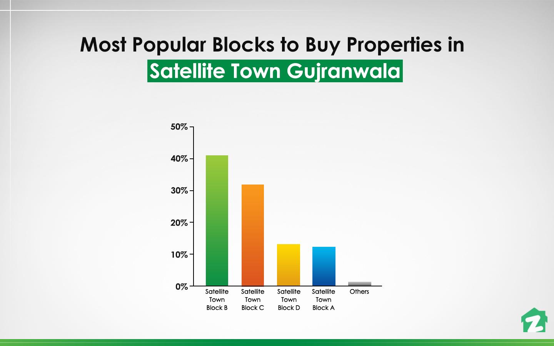 Block B is the most Popular Blocks to Buy Properties in Satellite Town Gujranwala