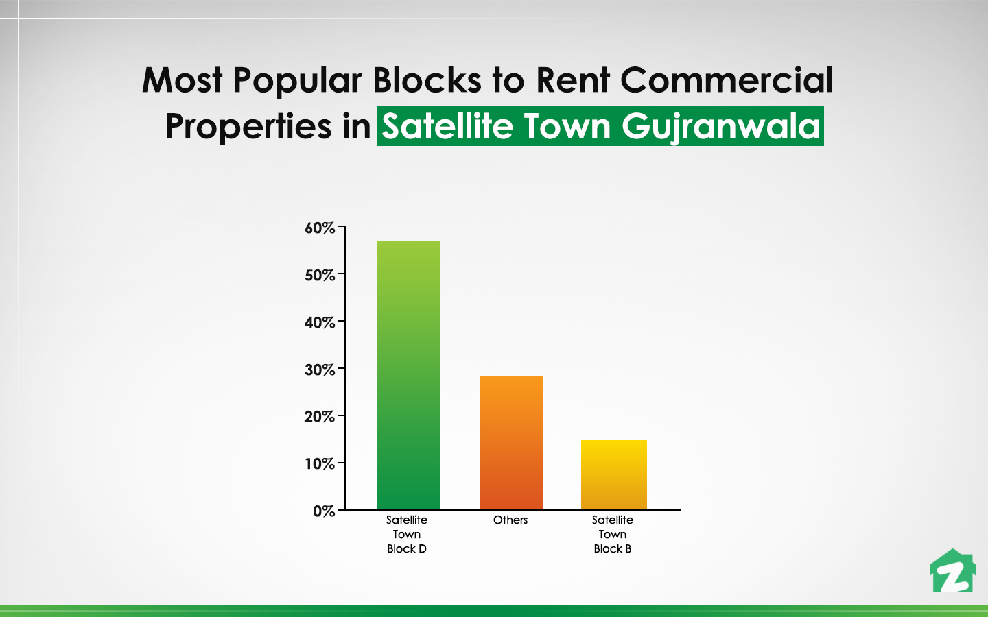 Block-D is the most popular block for renting commercial properties in Satellite Town Gujranwala