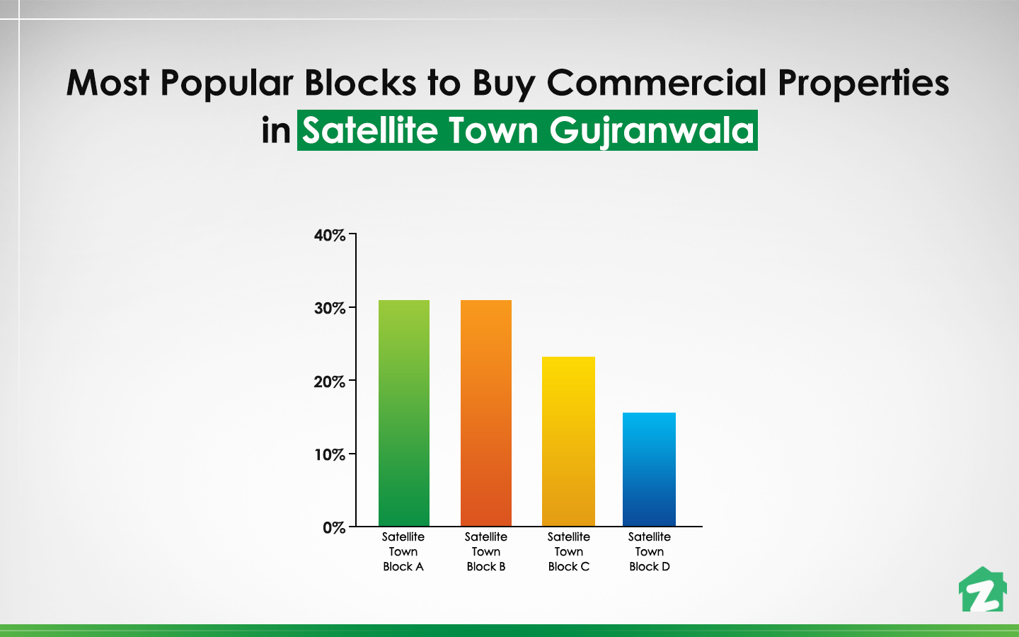 Satellite Town Block-A is the most famous block for buying commercial properties